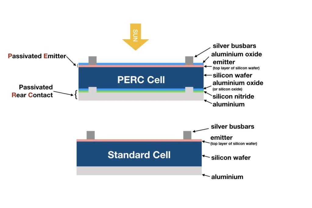 celulas  de Paineis Solares PERC