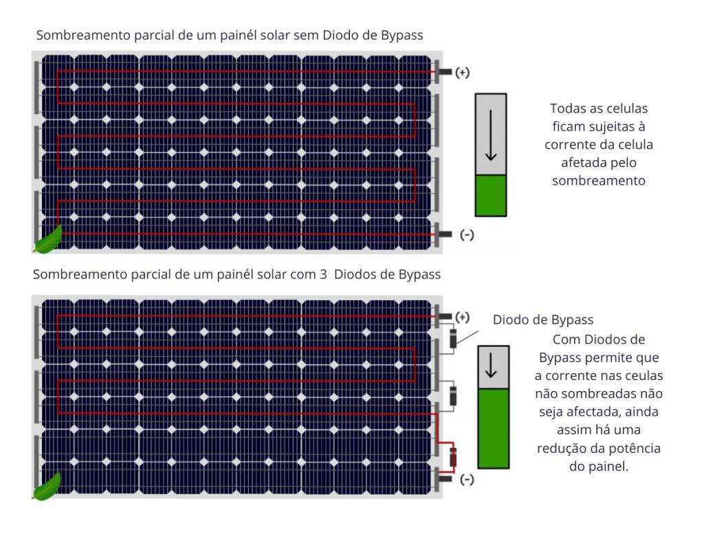 sombremanento parcial painel solar fotovoltaico